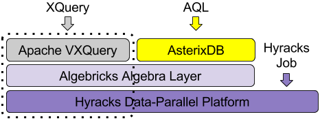VXQuery Stack Diagram